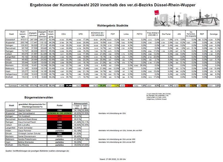 Ergebnisse Kommunalwahl 2020 im ver.di-Bezirk Düssel-Rhein-Wupper